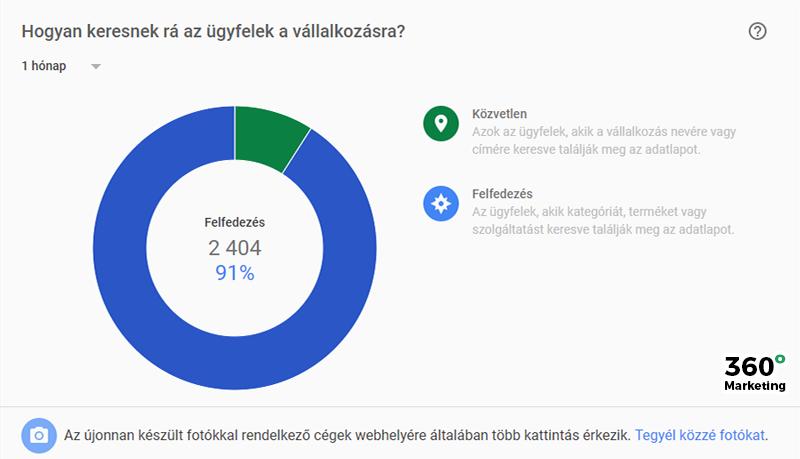 Google Cégem: Statisztika