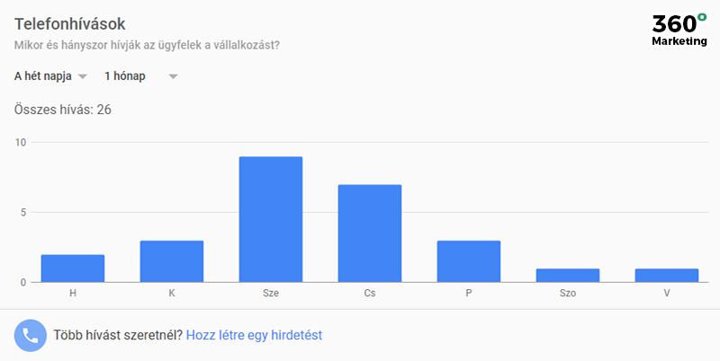 Google Cégem: Telefonstatisztika