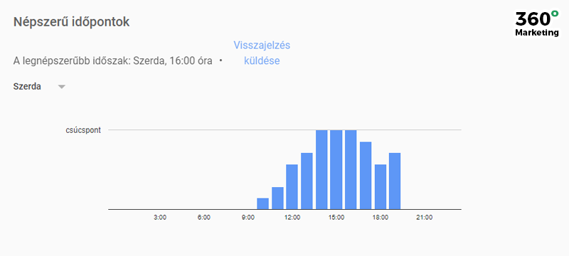 Google Cégem: Népszerű időpontok