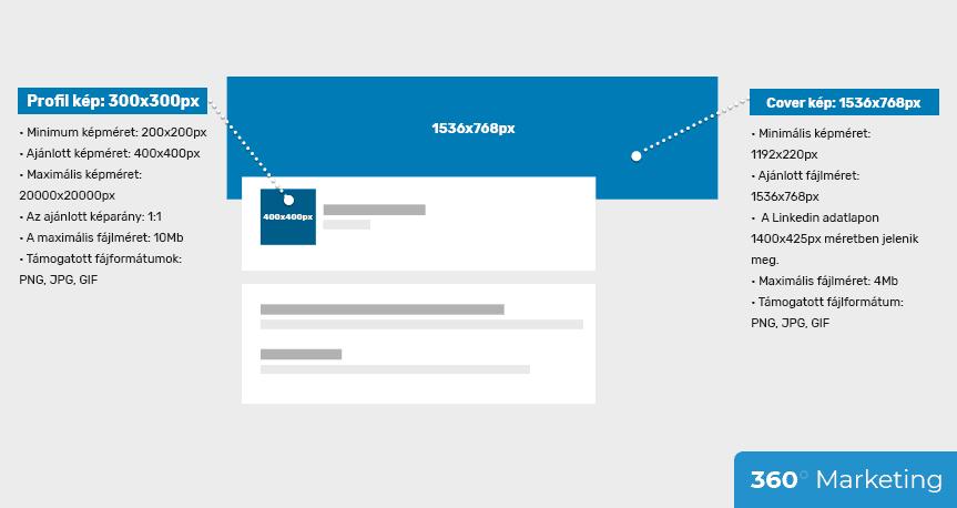 Linkedin profil képmérete