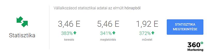 Google Cégem: Összefoglaló statisztika