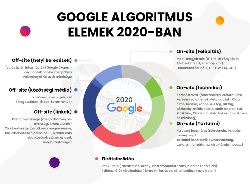 Google algoritmus tényezői 2020