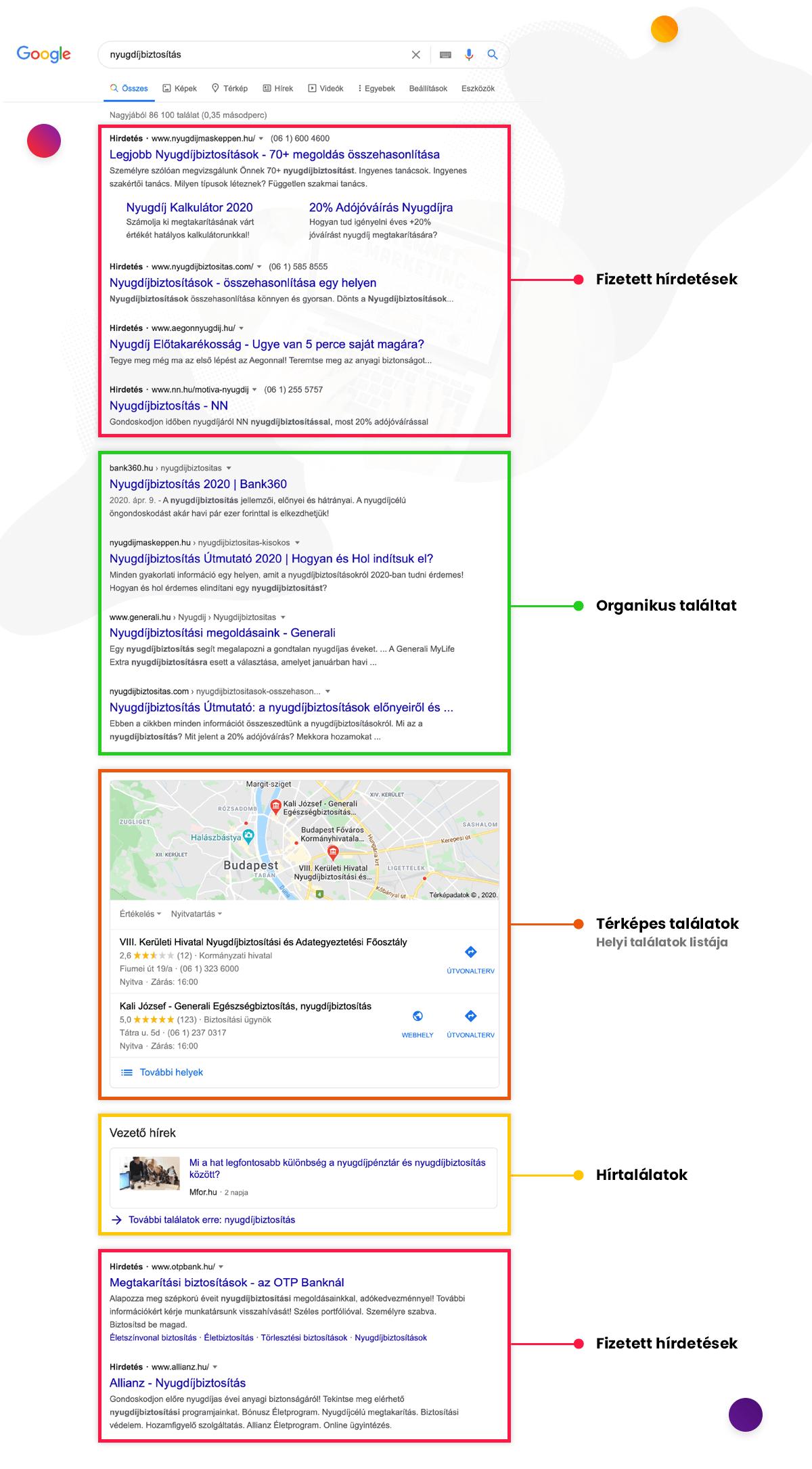 Google találati lista megjelenés