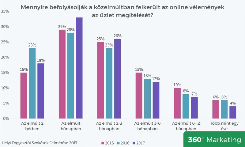 Mennyire befolyásolják az online vélemények