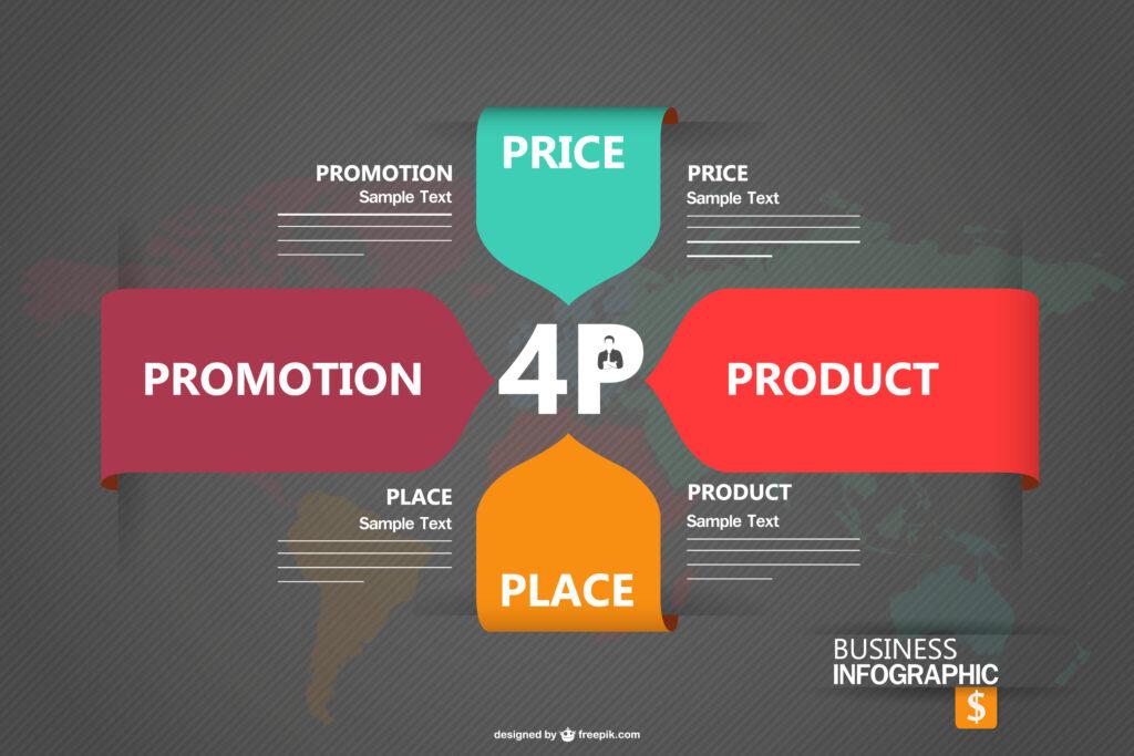 Marketing mix - 4P - 7P